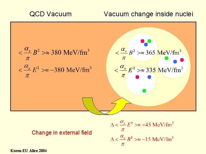 QCD Vacuum Change in external field Korea-EU Alice 2004 Vacuum change inside nuclei