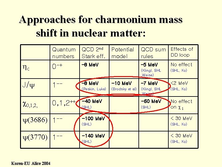 Approaches for charmonium mass shift in nuclear matter: QCD sum Effects of DD loop