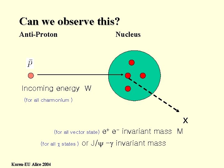 Can we observe this? Anti-Proton Nucleus Incoming energy W (for all charmonium ) X