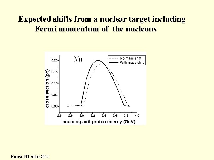 Expected shifts from a nuclear target including Fermi momentum of the nucleons Korea-EU Alice