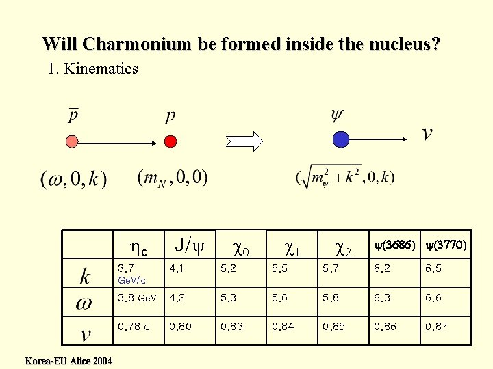 Will Charmonium be formed inside the nucleus? 1. Kinematics hc 3. 7 J/y c