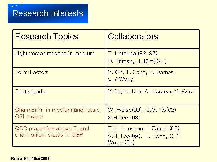 Research Interests Research Topics Collaborators Light vector mesons in medium T. Hatsuda (92 -95)