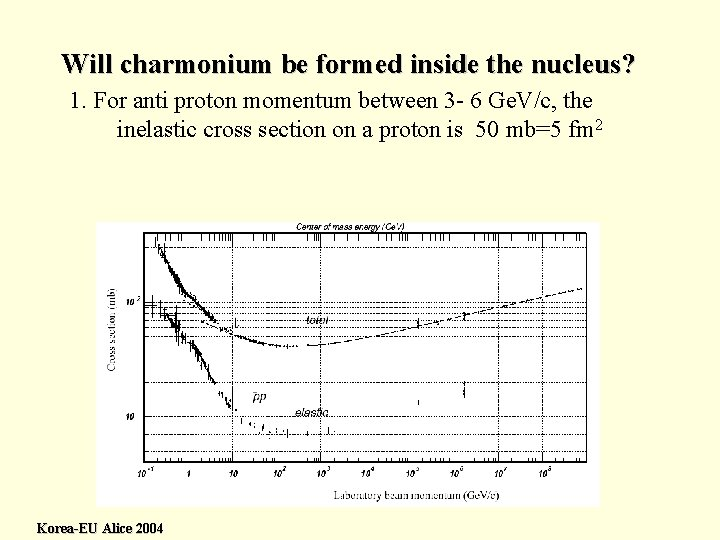 Will charmonium be formed inside the nucleus? 1. For anti proton momentum between 3