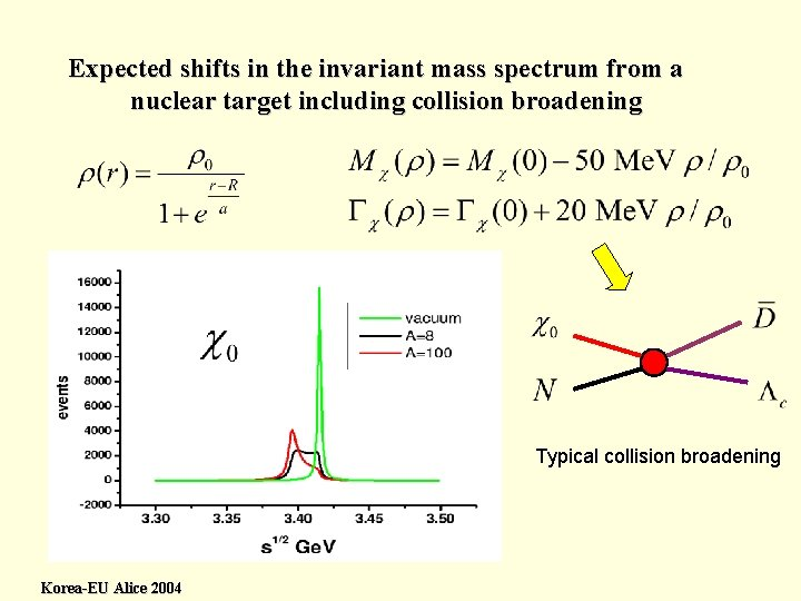 Expected shifts in the invariant mass spectrum from a nuclear target including collision broadening