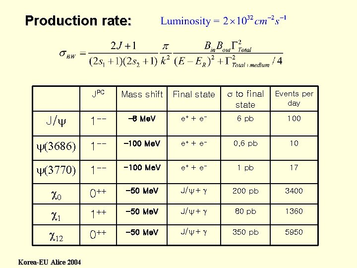 Production rate: JPC Mass shift Final state s to final state Events per day