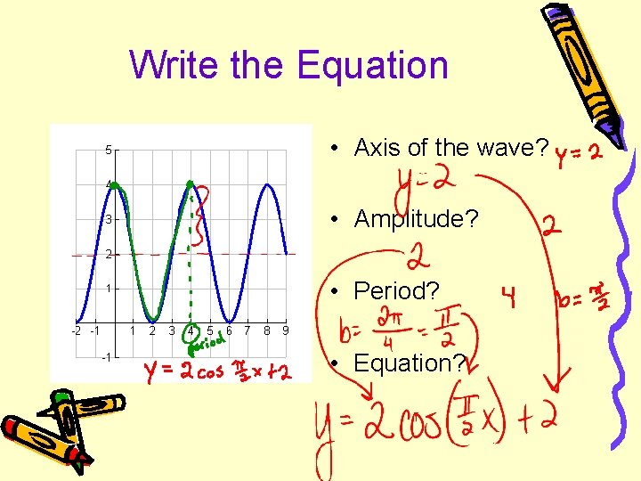 Write the Equation • Axis of the wave? • Amplitude? • Period? • Equation?