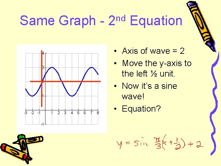 Same Graph - 2 nd Equation • Axis of wave = 2 • Move