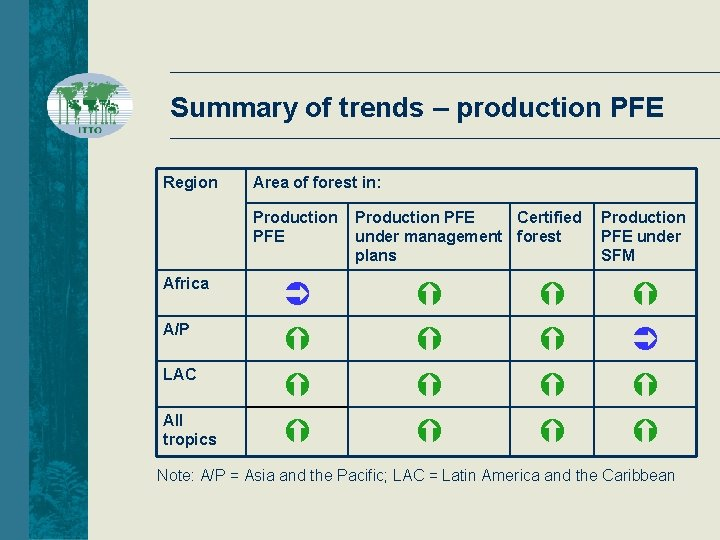 Summary of trends – production PFE Region Area of forest in: Production PFE Africa