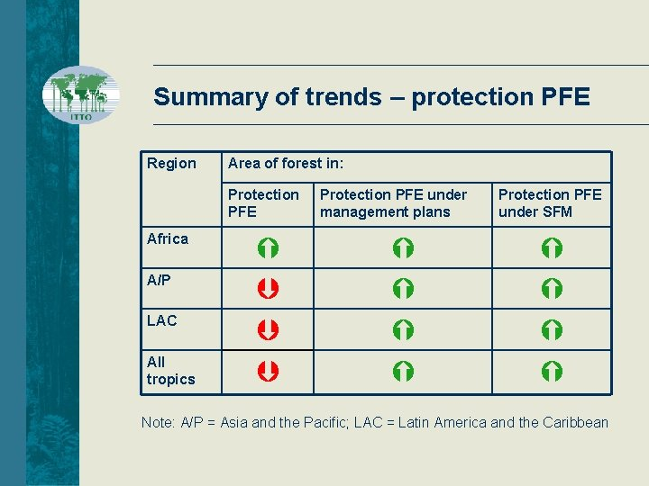 Summary of trends – protection PFE Region Area of forest in: Protection PFE Africa