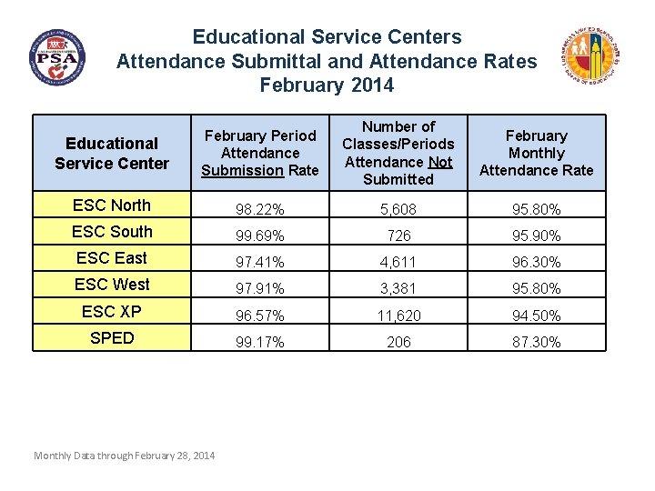 Educational Service Centers Attendance Submittal and Attendance Rates February 2014 Educational Service Center February