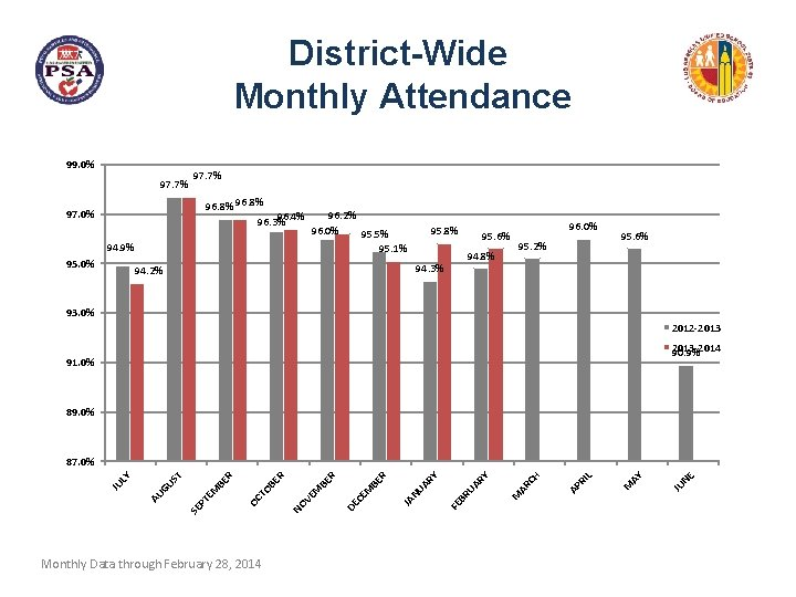 District-Wide Monthly Attendance 99. 0% 97. 7% 96. 8% 96. 4% 96. 3% 97.