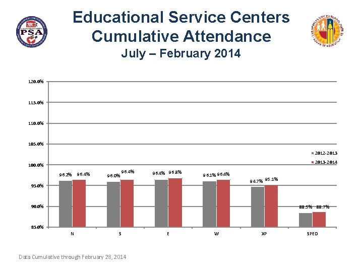 Educational Service Centers Cumulative Attendance July – February 2014 120. 0% 115. 0% 110.