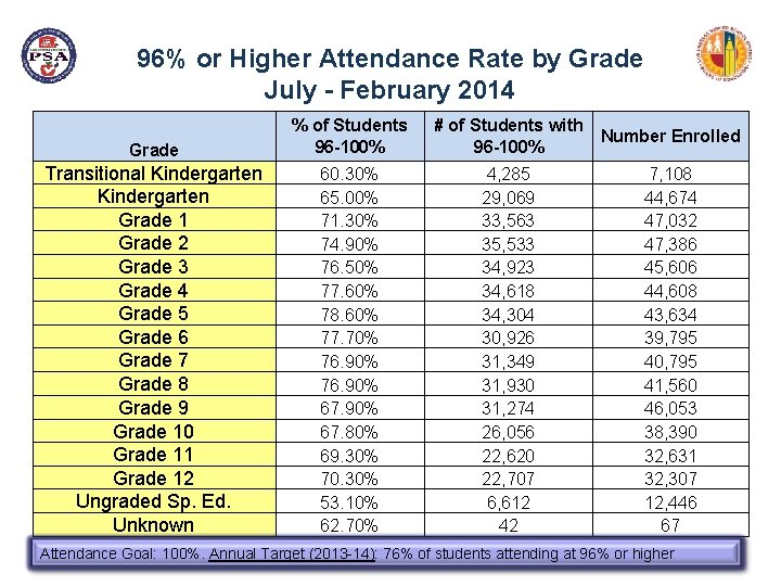 96% or Higher Attendance Rate by Grade July - February 2014 Grade % of