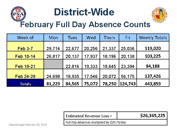 District-Wide February Full Day Absence Counts Week of Mon Tues Wed Thurs Fri Weekly