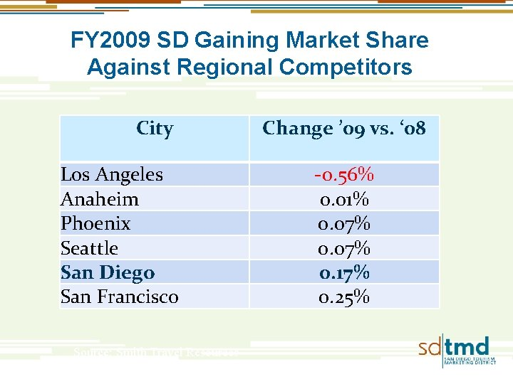 FY 2009 SD Gaining Market Share Against Regional Competitors City Los Angeles Anaheim Phoenix