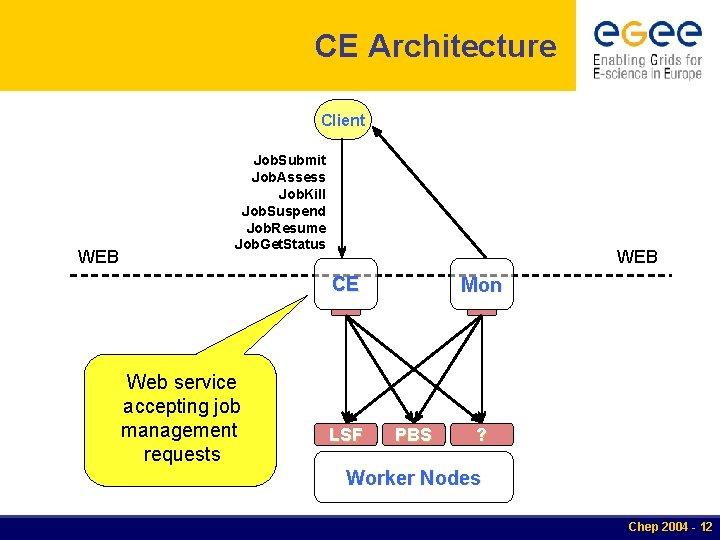 CE Architecture Client WEB Job. Submit Job. Assess Job. Kill Job. Suspend Job. Resume