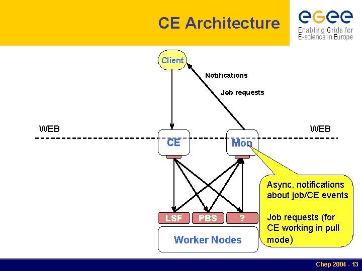 CE Architecture Client Notifications Job requests WEB CE Mon Async. notifications about job/CE events