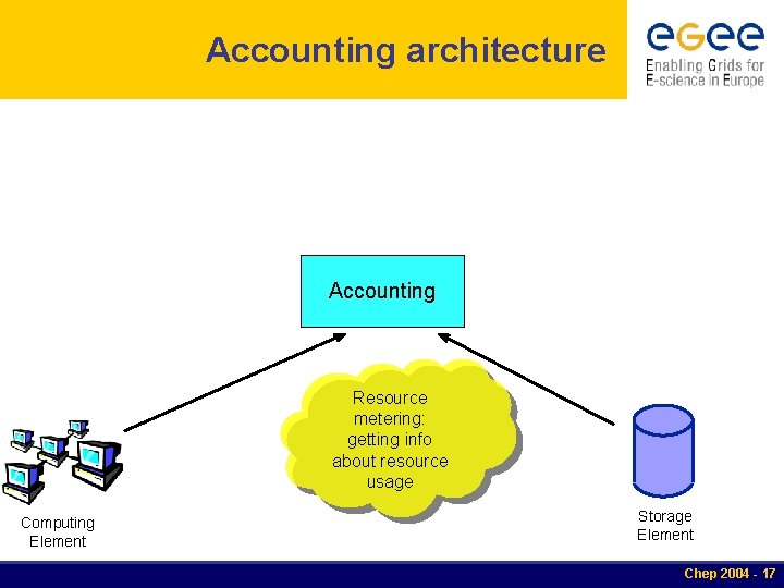 Accounting architecture Accounting Resource metering: getting info about resource usage Computing Element Storage Element