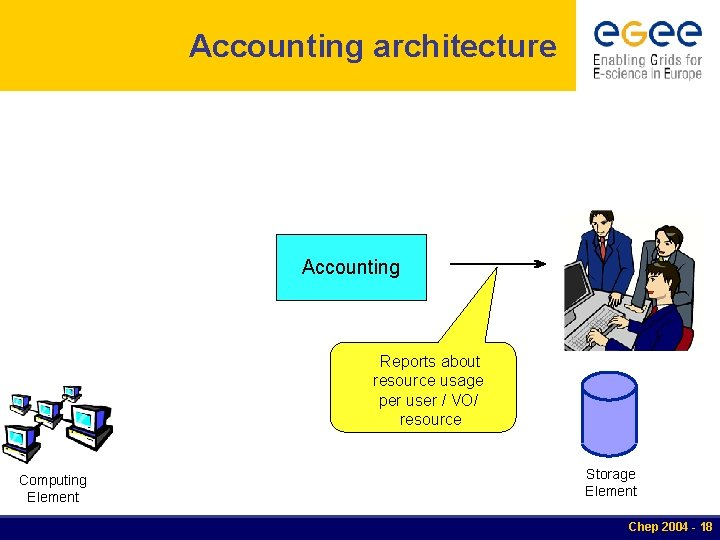 Accounting architecture Accounting Reports about resource usage per user / VO/ resource Computing Element