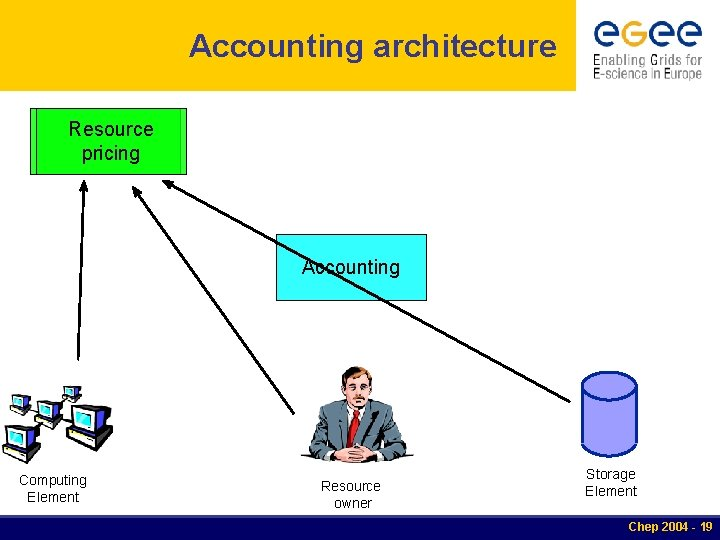 Accounting architecture Resource pricing Accounting Computing Element Resource owner Storage Element Chep 2004 -