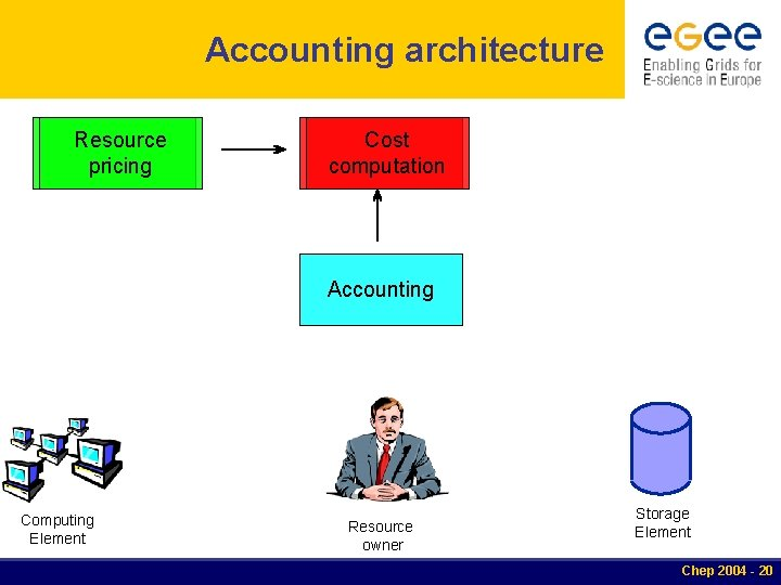 Accounting architecture Resource pricing Cost computation Accounting Computing Element Resource owner Storage Element Chep