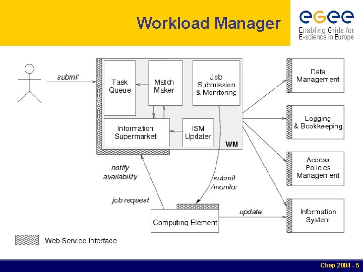 Workload Manager Chep 2004 - 5