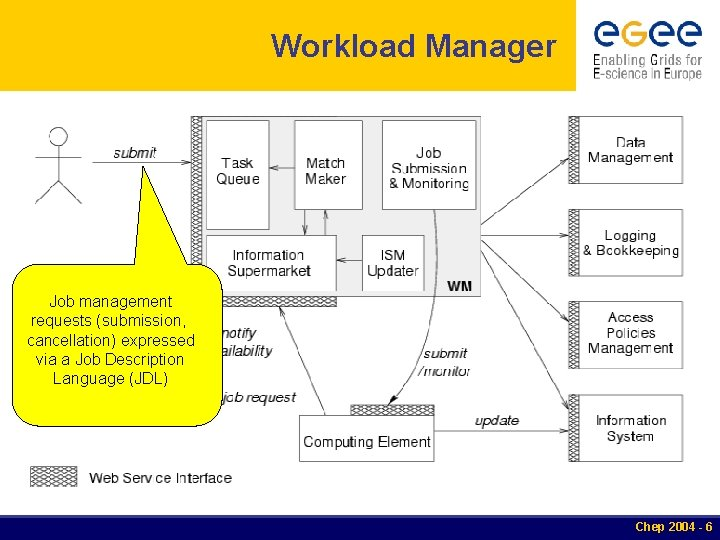 Workload Manager Job management requests (submission, cancellation) expressed via a Job Description Language (JDL)