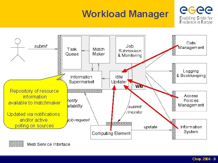 Workload Manager Repository of resource information available to matchmaker Updated via notifications and/or active