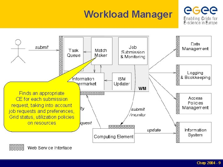 Workload Manager Finds an appropriate CE for each submission request, taking into account job