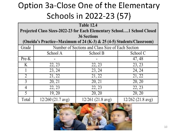 Option 3 a-Close One of the Elementary Schools in 2022 -23 (57) 10