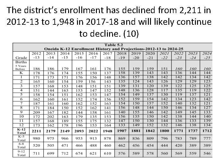 The district's enrollment has declined from 2, 211 in 2012 -13 to 1, 948