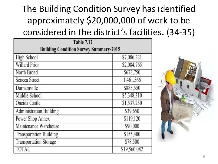 The Building Condition Survey has identified approximately $20, 000 of work to be considered