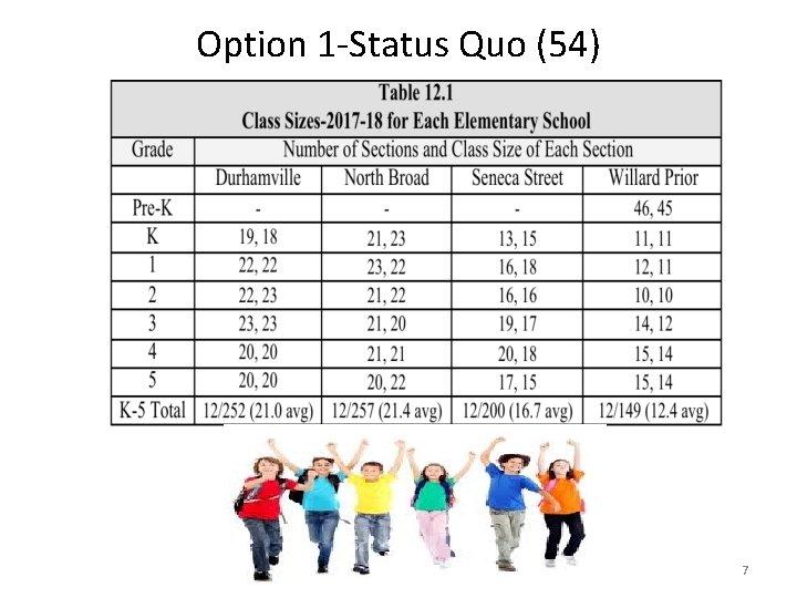 Option 1 -Status Quo (54) 7