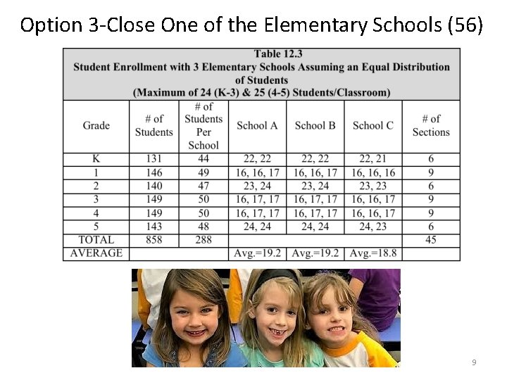 Option 3 -Close One of the Elementary Schools (56) 9