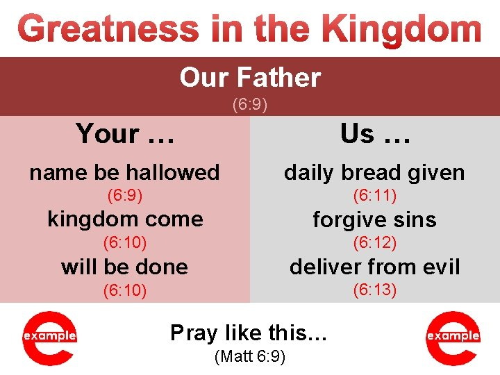 Our Father (6: 9) Your … Us … name be hallowed daily bread given