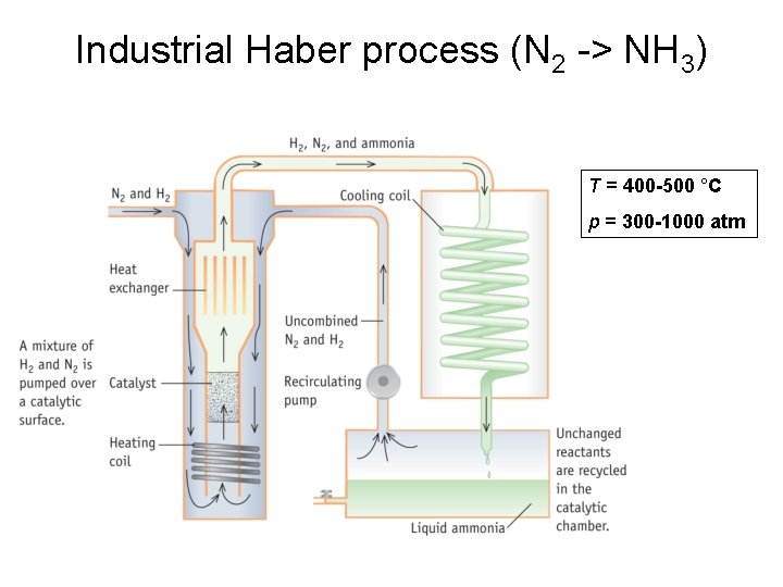 Industrial Haber process (N 2 -> NH 3) T = 400 -500 °C p