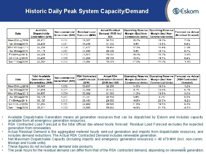 Historic Daily Peak System Capacity/Demand • • • Available Dispatchable Generation means all generation