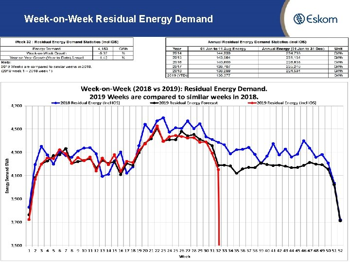 Week-on-Week Residual Energy Demand 5