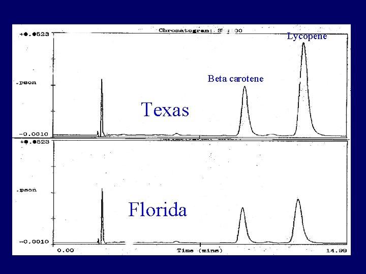 Lycopene Beta carotene Texas Florida
