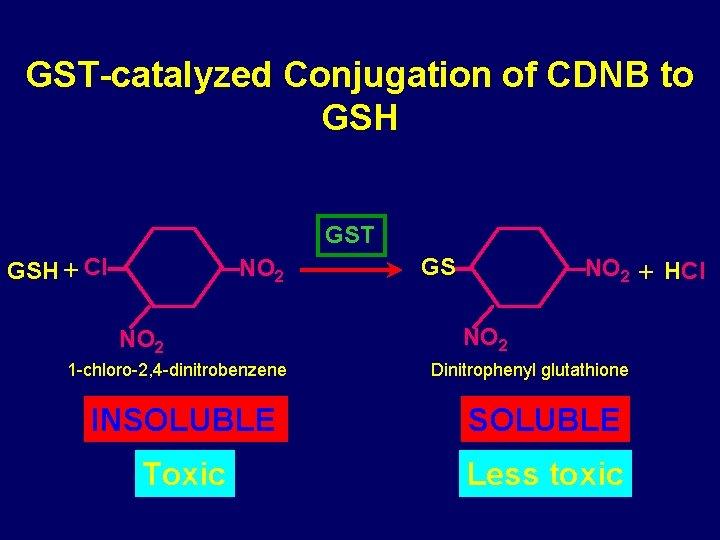 GST-catalyzed Conjugation of CDNB to GSH GST GSH Cl NO 2 1 -chloro-2, 4