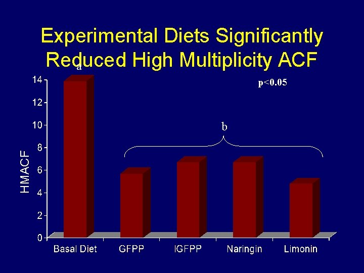 Experimental Diets Significantly Reduced High Multiplicity ACF a p<0. 05 HMACF b