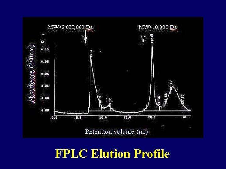 FPLC Elution Profile