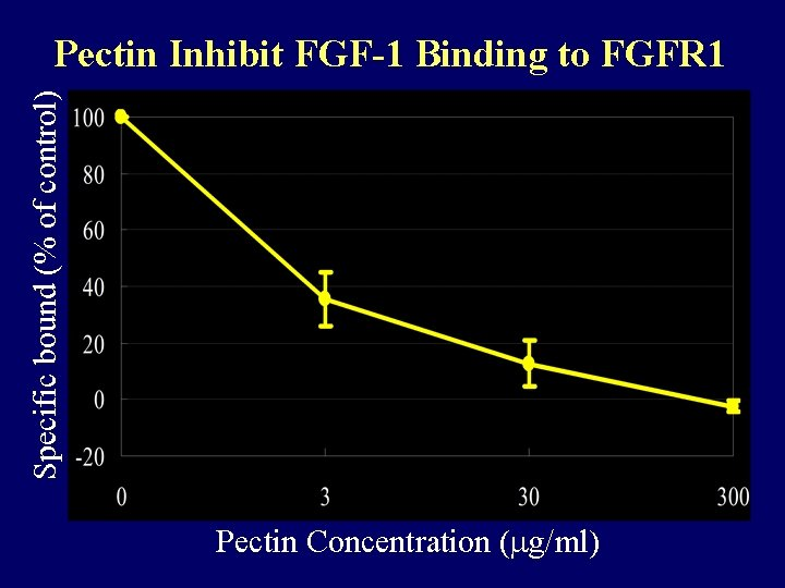 Specific bound (% of control) Pectin Inhibit FGF-1 Binding to FGFR 1 Pectin Concentration