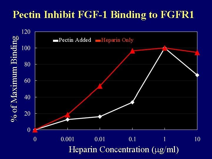 % of Maximum Binding Pectin Inhibit FGF-1 Binding to FGFR 1 Pectin Added Heparin