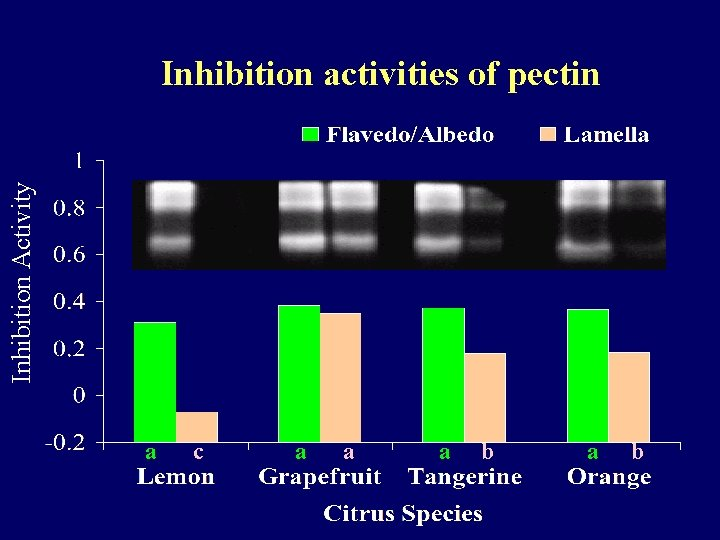 Inhibition Activity Inhibition activities of pectin a c a a a b