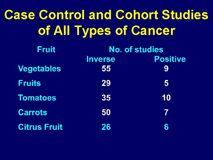 Case Control and Cohort Studies of All Types of Cancer
