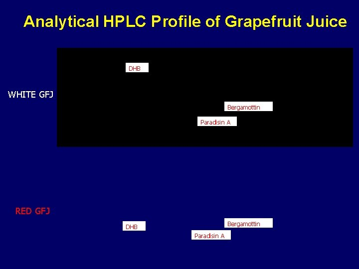 Analytical HPLC Profile of Grapefruit Juice DHB WHITE GFJ Bergamottin Paradisin A RED GFJ