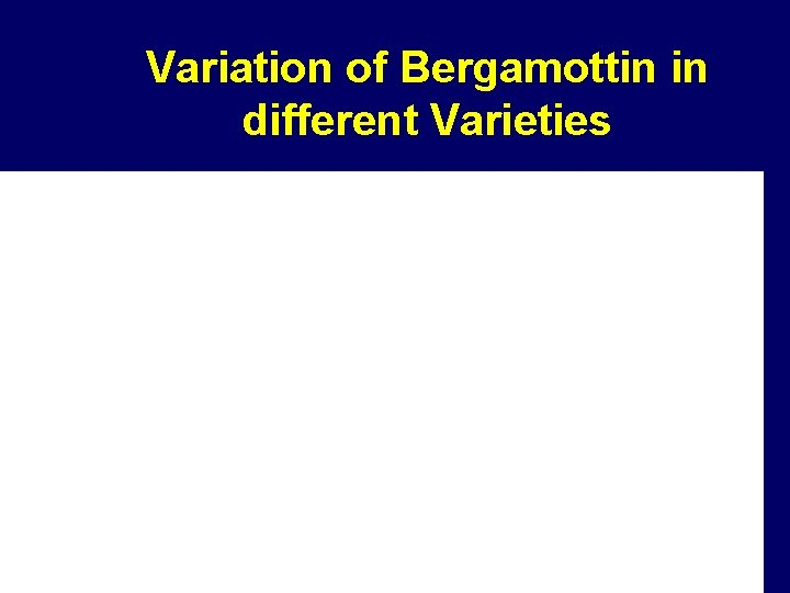 Variation of Bergamottin in different Varieties g/ml