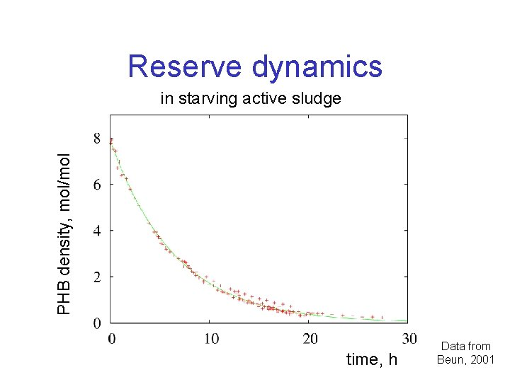 Reserve dynamics PHB density, mol/mol in starving active sludge time, h Data from Beun,
