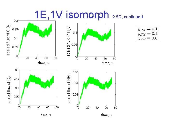 scaled flux of NH 3 scaled flux of O 2 scaled flux of H